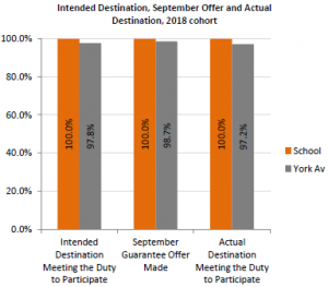 Image of bar chart showing the percentage of students in the 2018 cohort with an intended destination Meeting the Duty to Participate (school 100% and York average 97.8%) with a September Guarantee Offer Made (School 100% and York average 98.7%) and an actual destination Meeting the Duty to Participate (school 100% and York average 97.2%)